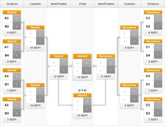 Fase final del campeonato