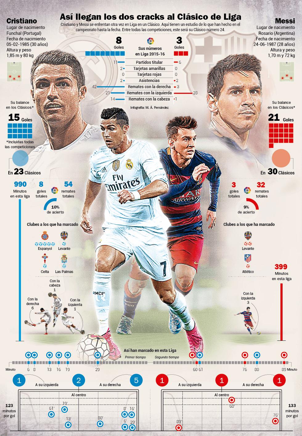 INFOGRAFIKA! Ronaldu vs Messi