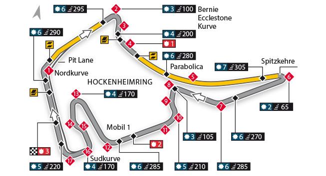 Escáner - Circuito de Hockenheim