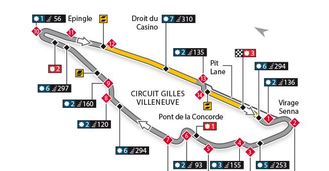 Escáner - Circuito Gilles Villeneuve