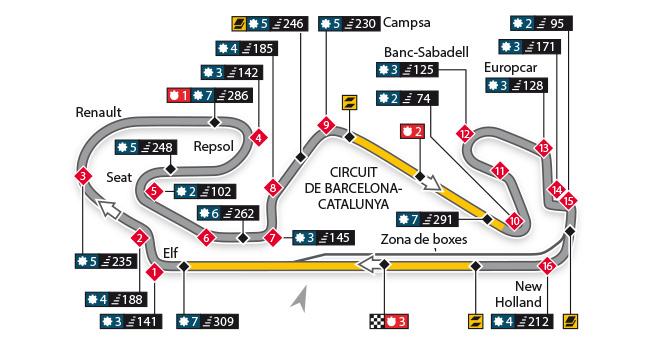Escáner - Circuito de Barcelona-Cataluña