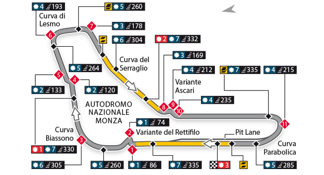 Escáner - Autodromo Nazionale Monza