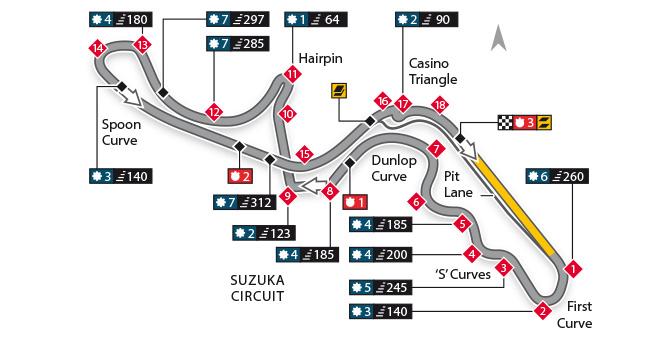 Escáner - Circuito de Suzuka