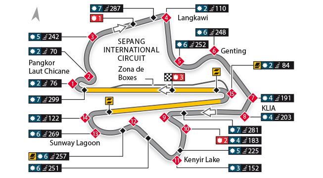Escáner - Circuito Internacional de Sepang