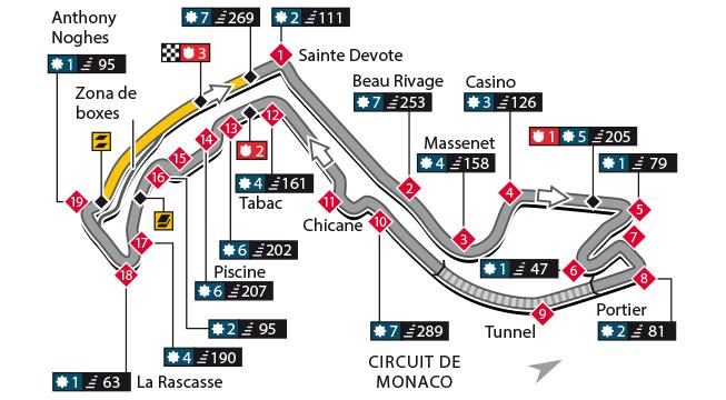 Escáner - Circuito de Mónaco