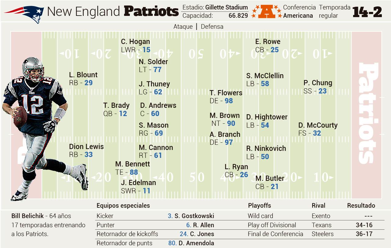 Infografía de los Patriots