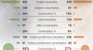 Los datos avalan a Mayweather: dio 67 golpes más que PacMan