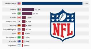 México y España están entre los países que más siguen la NFL