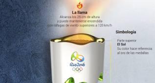 El espectacular diseño de la antorcha para Río 2016
