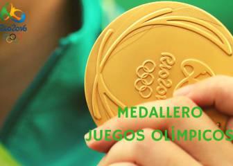 España cierra su participación en los Juegos con 17 medallas
