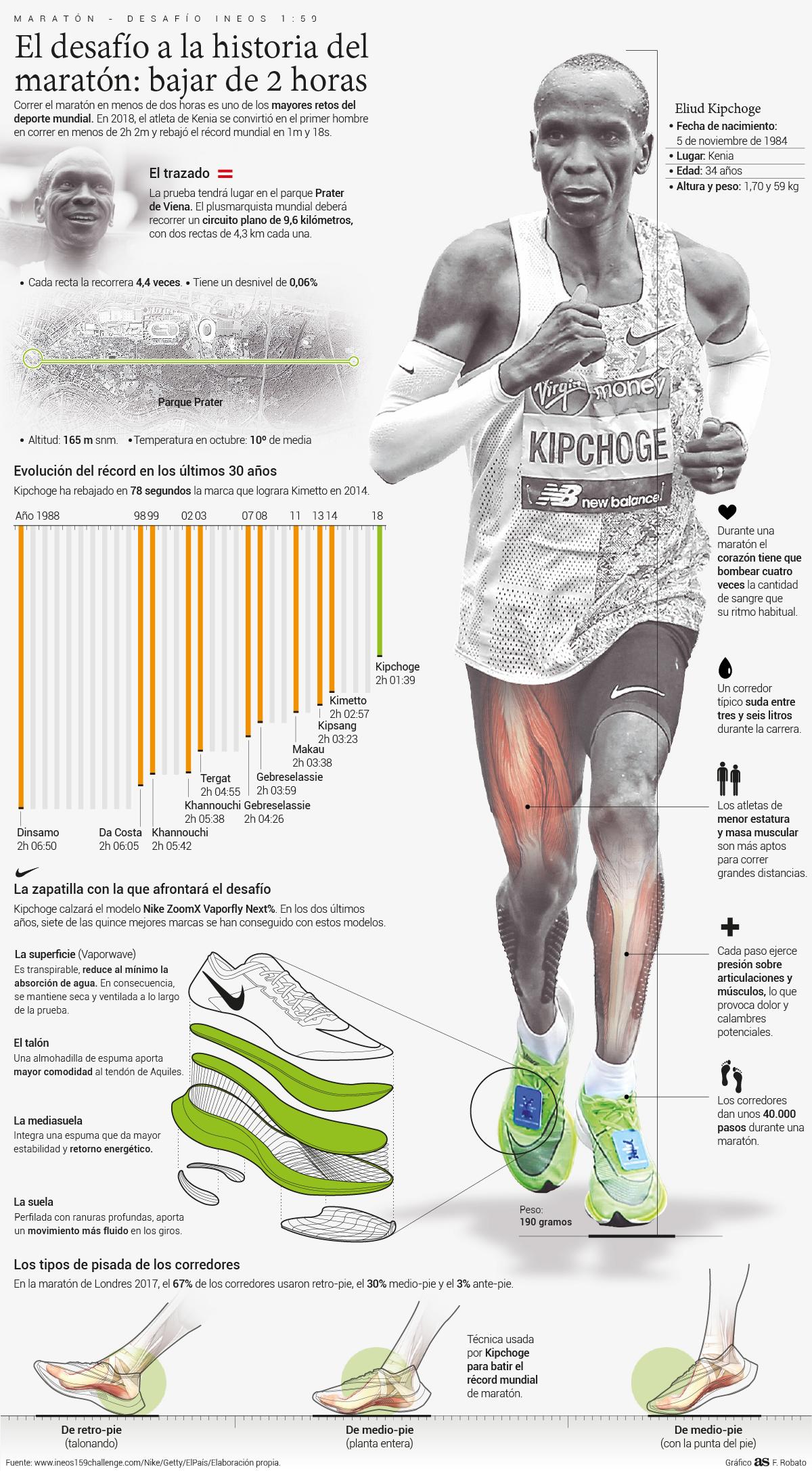 visa Hacer Trascendencia  Atletismo: Cómo pretende Kipchoge bajar de las dos horas en la maratón -  AS.com