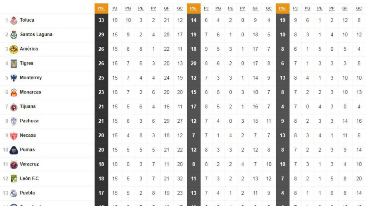 Veracruz vs León: resultado, resumen y goles por la Liga MX