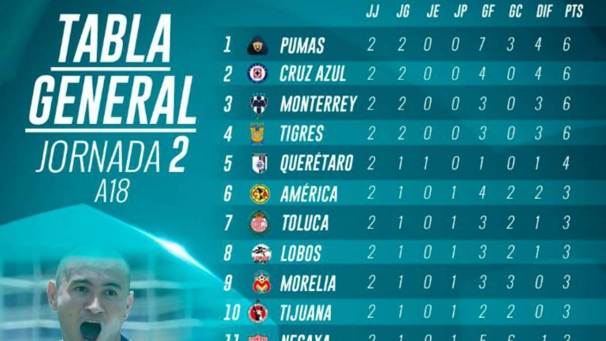 La Tabla general de la Liga MX tras la jornada 2 del Apertura 2018 ...
