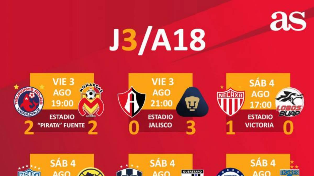 Partidos y resultados de la jornada 3 del Apertura 2018: Liga MX