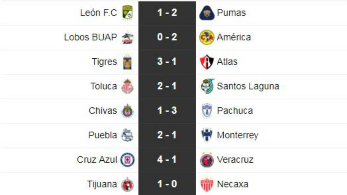 Partidos y resultados de la jornada 8 del Apertura 2018: Liga MX ...