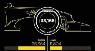 Pirelli: 38.168 neumáticos durante la pasada temporada
