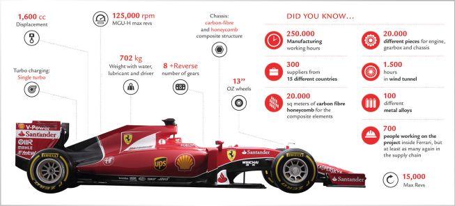 Ferrari presenta su nuevo coche rojo para resurgir con Vettel