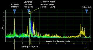 Loris Baz soportó una fuerza de 29,9 G en su caída a 290 km/h