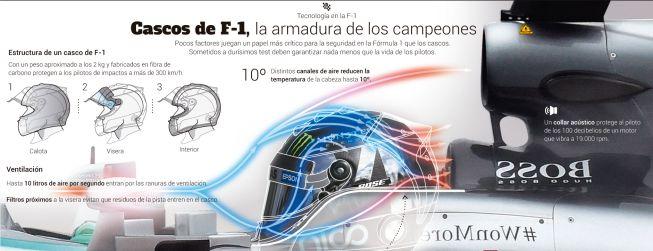 Propuesta FIA: Un 'Halo' cubierto delante del casco