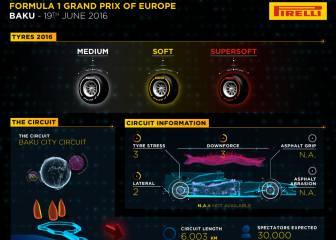 Pirelli, expectante ante Bakú, donde el superblando manda