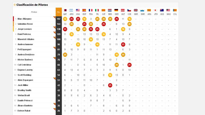 Así queda la clasificación del Mundial tras la carrera de Brno