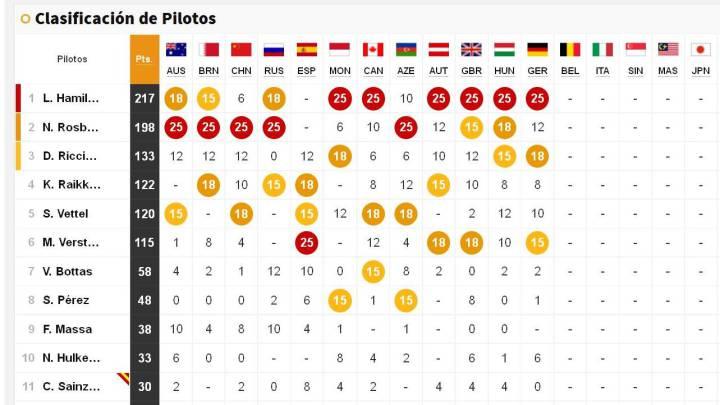 El Mundial regresa en Spa y así está la clasificación general