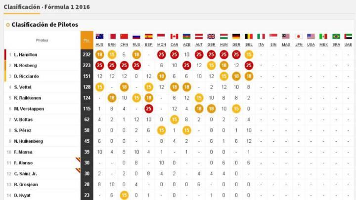 Así está la clasificación general tras el GP Bélgica F1