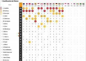 Así queda la clasificación del Mundial tras el GP de Italia
