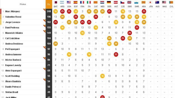 Así queda la clasificación del Mundial tras el GP de Aragón