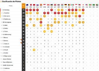 Así queda la clasificación del Mundial tras el GP de Japón