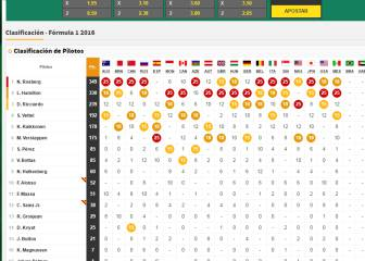 Así queda la clasificación del Mundial tras el GP de México