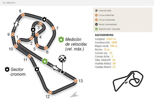 Circuito Sachsenring : Gp alemania sachsenring tv horarios y dónde ver