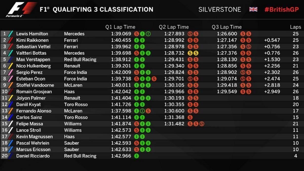 Valtteri Bottas lideró las prácticas en Silverstone