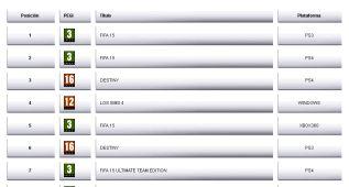 FIFA 15 lidera las ventas en el mes de septiembre