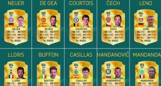 FIFA16: De Gea e Iker entre los 20 mejores porteros del mundo