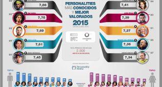 Rafa Nadal, el español más valorado por quinto año seguido