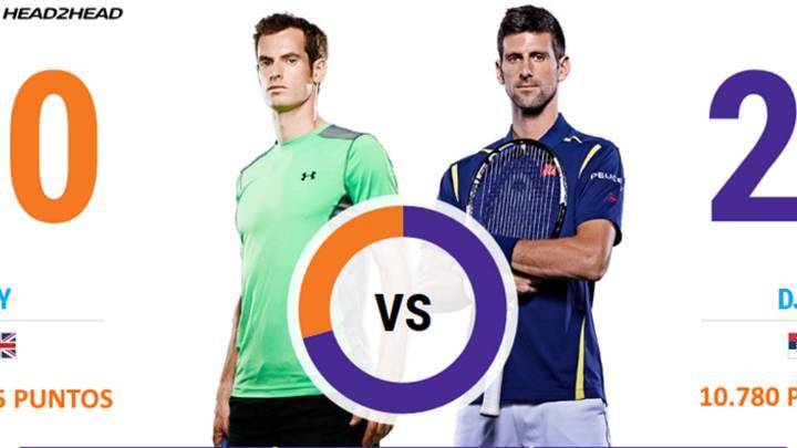 Así está la lucha entre Murray y Djokovic por el número uno
