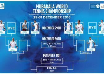 Berdych, rival de Nadal el 29 de diciembre en Abu Dhabi