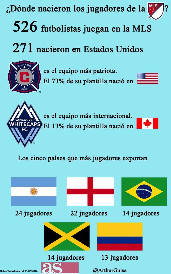 271 de ellos nacieron en Estados Unidos. Los 526 futbolistas vienen de ...