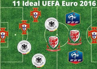 Cristiano sí, Bale no: descubre el mejor XI de la Eurocopa