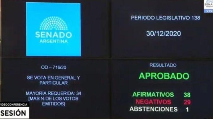 Ley de Aborto en Argentina, en vivo: aborto legal aprobado, votaciones,  marchas y reacciones - AS Argentina
