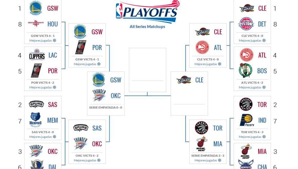 Playoffs NBA: fechas, horarios y resultados de la segunda ronda - AS.com