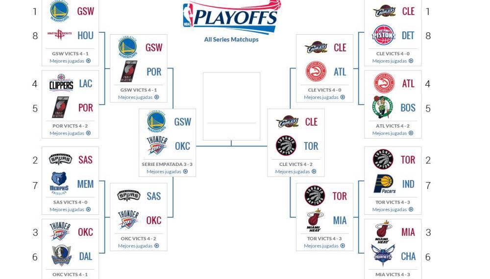 Playoffs NBA 2016: fechas, horarios y resultados de Finales - AS.com