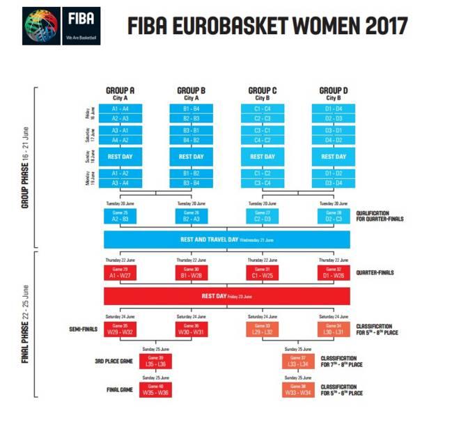 Calendario Eurobasket.Espana Ya Conoce A Sus Rivales Para El Eurobasket De 2017