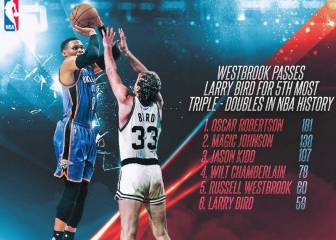 Westbrook supera a Larry Bird: 23 triples-dobles en 46 partidos