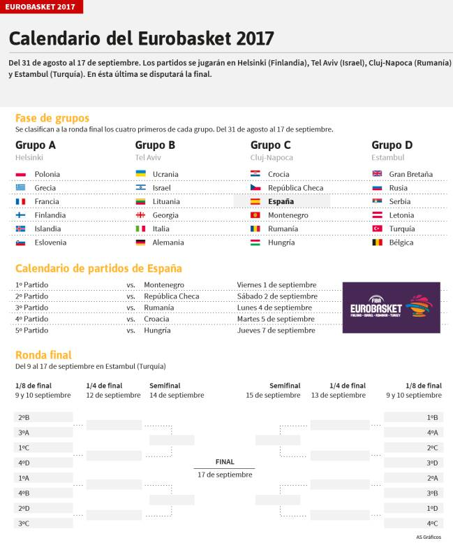 Calendario Eurobasket.Eurobasket 2017 Calendario Horarios Selecciones Y