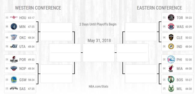 Playoffs Nba 2018 Partidos Cuadro Calendario Y Resultados As Com