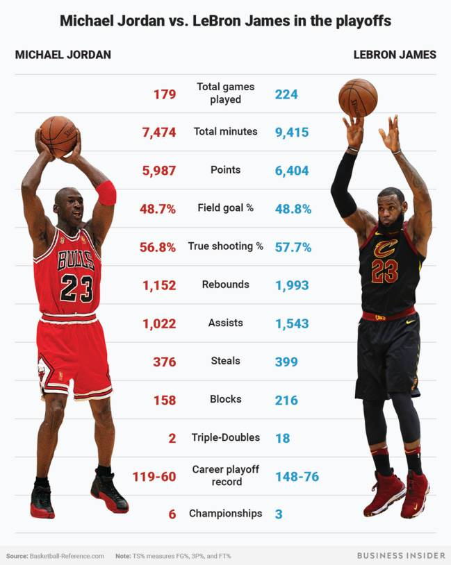 f0f4d790a6c La comparativa de Michael Jordan y LeBron James en los playoffs.