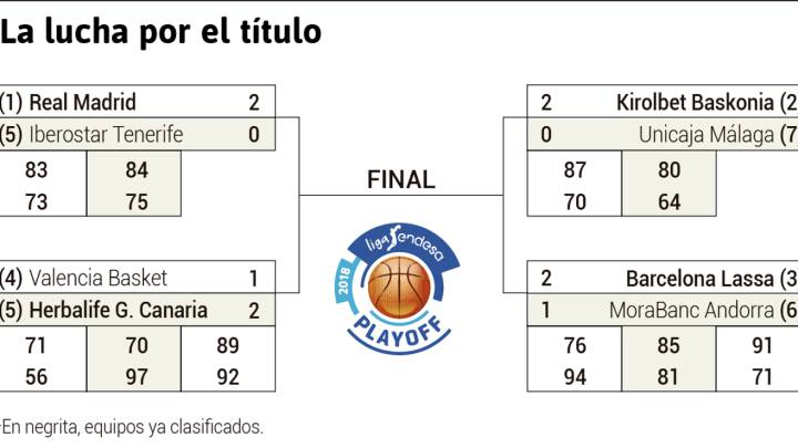 Calendario Play Off.Liga Endesa Playoff Acb Liga Endesa 2018 Calendario
