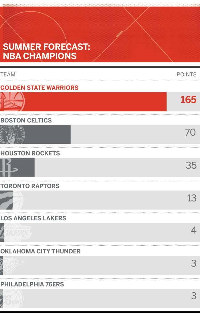 Gráfico de la ESPN sobre quién será el campeón de la NBA.